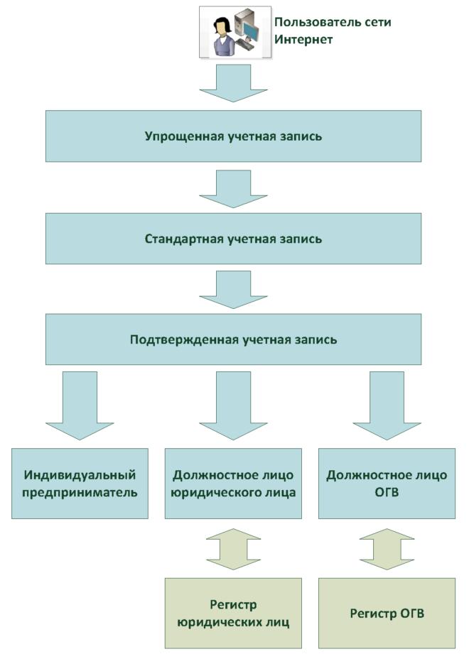 Типы учетных записей